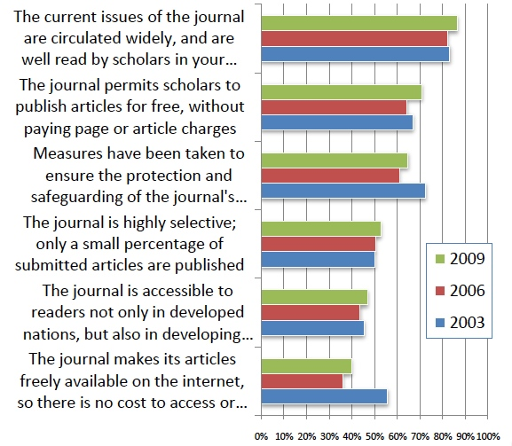 Faculty Interest in Types of Publications