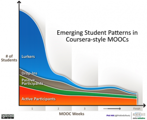 MOOCs and Distance Education Institutions